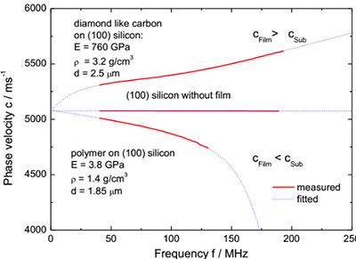 杨氏模量测量:不同硬度薄膜的波速色散关系曲线