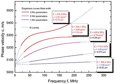 杨氏模量测量:拟合参数和拟合曲线的关系