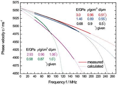 杨氏模量测量:不同孔隙率的薄膜