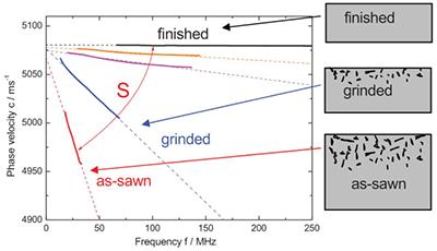 使用LAwave对半导体晶片的表面损伤进行检测