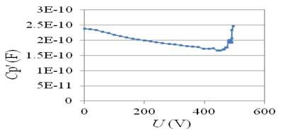 电容-偏置电压关系曲线