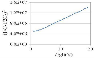 (1/C-1/2C0)2-Ugb关系曲线